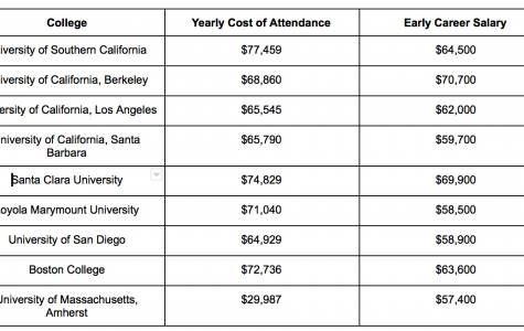 Brutality Reality: College Costs
