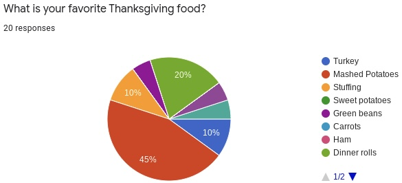 Thanksgiving: Top Rated Foods and Long Awaited Traditions