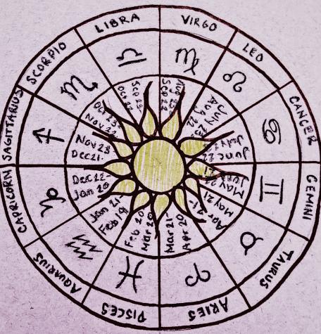 Zodiacs of SHS Teachers